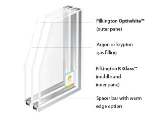 Triple Glazing Vastly Improves Energy Efficiency