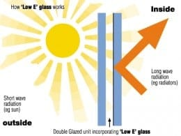 Effective Double Glazing Reduces Heat Loss